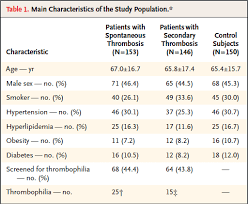 Research Tables 1 Typical Tables Found In Medical Research Reports Include