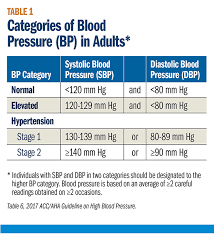 Hypertension Guidelines Chart Cover Story The 2017 High Blood Pressure Guideline Risk