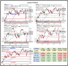 Chart Marking In Polygraph Non Farm Friday Is America Working Not For The Middle