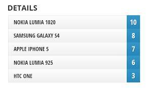 nokia lumia 1020 vs iphone 5s. camera comparison: nokia lumia 1020 vs galaxy s4, iphone 5, 925, one iphone 5s 0