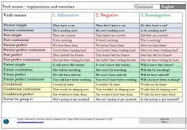 English Tense Structure Chart 12 Tenses Chart With Formula Www Bedowntowndaytona Com