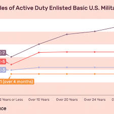 Active Duty Enlisted Basic Military Pay Charts 2019