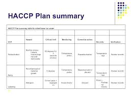 Haccp Plan Template Manufacturing Process Flow Chart Template 805725728365 Flow Chart
