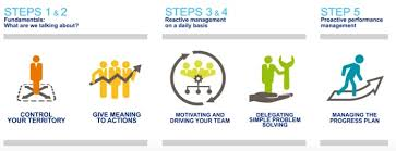 What Is Lean 5 Steps To Lean Management What Is Lean