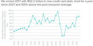 In 2000 and 2010, with a forecast for 2018 For Consumers With Credit Card Debt Fed Rate Hike Will Sting Marketwatch