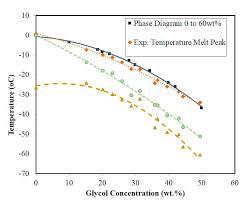 Dsc Melting And Freezing Points Of Aqueous Ethylene Glycol