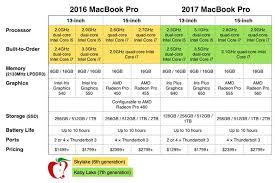 macbook pro 2016 specs