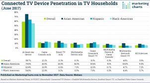 Tv penetration in households
