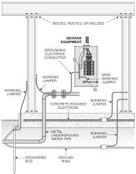 Nec Grounding Chart What Are The Nec Requirements For Grounding And Bonding