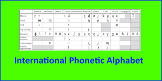 Only changes to the alphabet or chart that have. International Phonetic Alphabet Slt Info