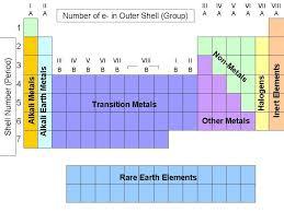 periodic table metal or nonmetal periodic table metals nonmetals metalloids periodic table