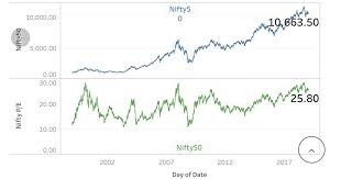 Nifty Pe Ratio Chart 2018