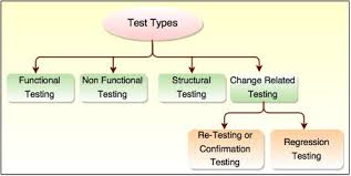 Types Of Software Testing Software Test Types