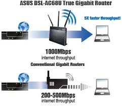 dsl ac68u networking asus united kingdom dsl ac68u gives you full gigabit performance offering up to 5x faster throughput than