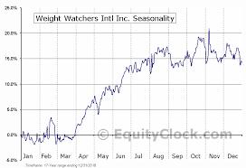 Wtw Stock Chart