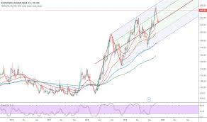Astrazen Stock Price And Chart Bse Astrazen Tradingview