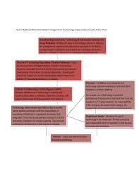 Classroom Assignment Chart Edld 5352 Technology Chart