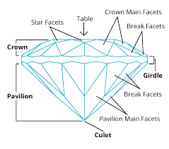 Facets Def Gemstone Facets Terminology And Functions International