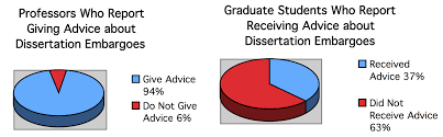 Dissertation Embargoes and Publishing Fears   Dissertation Reviews Dissertation Reviews EmbargoInformationSurveyStatsImage