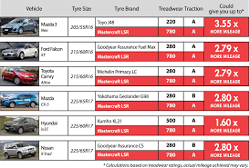 Tire Brand Ratings Chart Utqg Ratings Show Mastercraft Tires Give 3 To 4 Times More