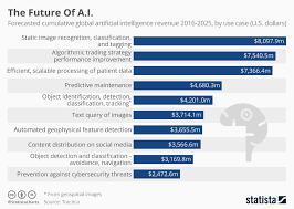 Chart The Future Of A I Statista