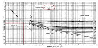 Moody Chart Calculator Chemical Files 2013