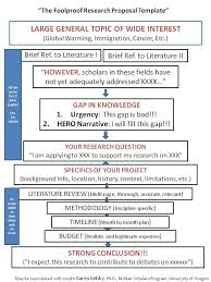 ideas about research proposal on pinterest  writing a