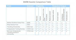 prizes bursaries bsrm medical student s essay prize awards 2010 16