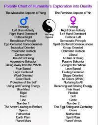 Taoism Life Chart Yin Yang Polarity Chart Yin Yang Meaning Yin Yang Feng