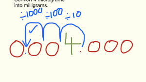 Mg To Grams Chart Converting Micrograms To Milligrams Moving The Decimal Point