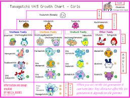 Familitchi Tamagotchi V4 5 Growth Chart
