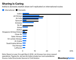 Indigo The Low Cost Conqueror Is Coming For Emirates