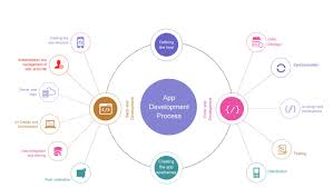 Ios App Structure Design Ios Apps Development Company In Madurai Ios Apps
