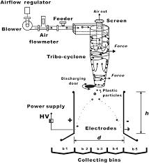 Cyclone Design Parameters Schematic Design Of Triboelectric Cyclone Separator