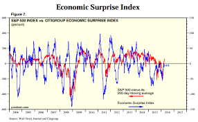 Citi Economic Surprise Index Chart You Wont Be Able To Sleep After Seeing These Charts