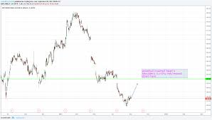 Rer Chart Ibm For Nyse Ibm By Nobullshytrader0 Tradingview