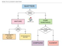 Flow Chart Of Classifying Matter Classifying Matter Elements Compounds And Mixtures
