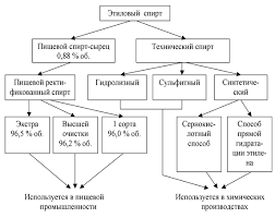 Курсовая работа Производство этилового спирта из картофеля  Рис 1 Виды и способы получения этилового спирта