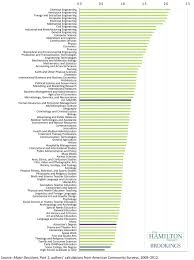 the college majors the biggest lifetime earnings business college major lifetime earning chart