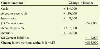 Net Working Capital Formula What Is The Name Of The Formula That Subtracts Current Liabilities
