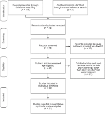 Meta Analysis And Systematic Review Of Risk Factors For