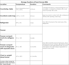 Breastmilk Storage Chart Breastmilk Storage Chart Minute For Mom