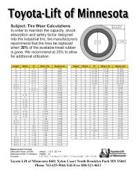 Chain Capacity Chart Forklift Tire And Chain Wear Charts