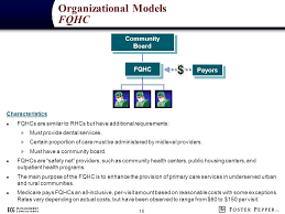 Fqhc Organizational Chart Agenda Background Organizational Models Other Support