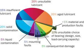 Bearing Damage Chart 5 Ways To Prevent Bearing Failures