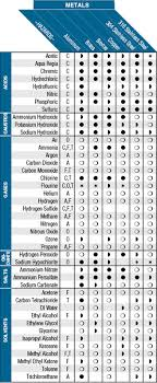 Fluid Compatibility Chart Chemical Compatibility Chart Metals