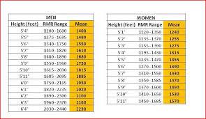Bmr Levels Chart 43 Uncommon Normal Bmr Chart