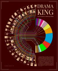 imdb s greatest movies ever popular science drama is king genre breakdown of imdb top