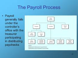 Account Receivable Process Flow Chart Ppt Payroll Flowchart Process Jasonkellyphoto Co
