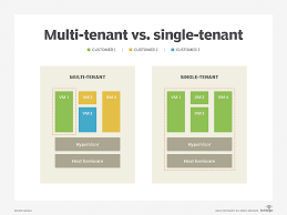 Architectural Design Challenges In Cloud Computing What Is A Multi Tenant Cloud Definition From Whatis Com